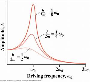 Two-dimensional nuclear magnetic resonance spectroscopy