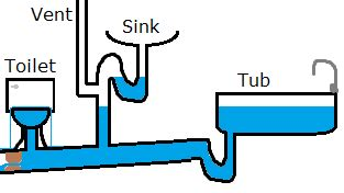 plumbing    air bubbles   toilet