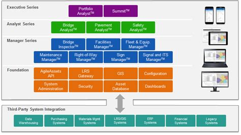 Agile Ets Platform Supports The Complete Life Cycle Of