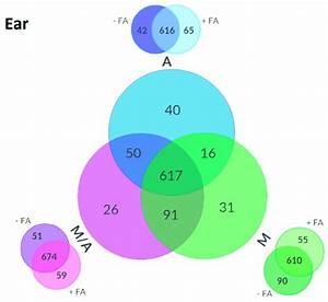 Venn Diagram Of Metabolites Detected In Ear Samples
