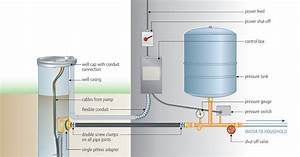 Water Well Submersible Pump Wiring Diagram