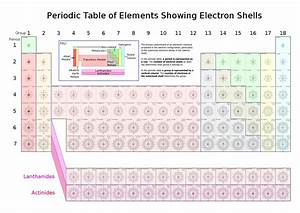 File Periodic Table Of Elements Showing Electron Shells Svg