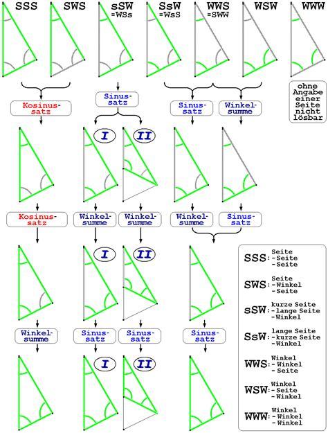 dreieck wikiwand