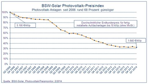 preise pv anlagen 2017 solaranlage kosten f 252 r photovoltaik solarthermie