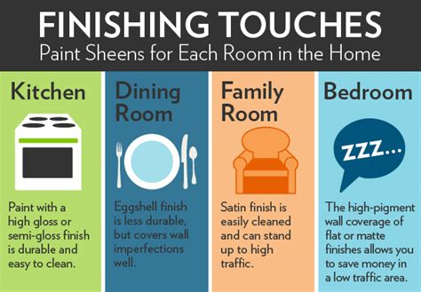 Ceiling Paint Vs Flat Paint by Paint Finishes Paint Sheen Guide Houselogic