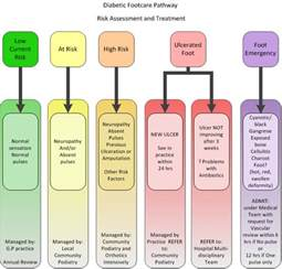 Diabetic Foot Care Patient Education
