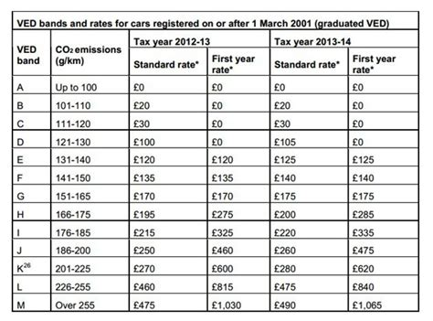 Road Tax Rates For 2013/2014