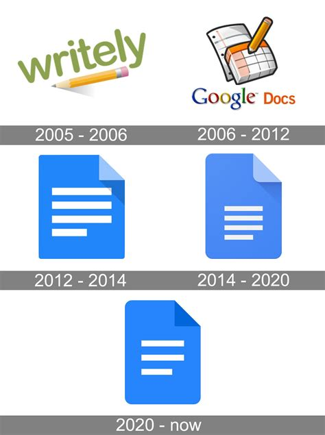 Google Docs Logo | evolution history and meaning, PNG