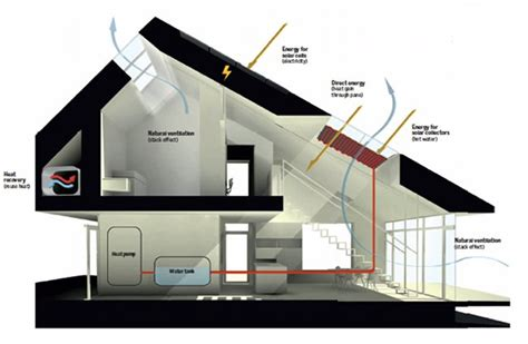 energy efficient homes plans ultra efficient home produces more energy than it