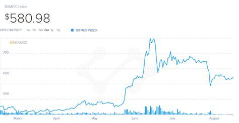 Will bitcf stock price drop / fall? Bitcoin Price Chart - Six Months • Newbium