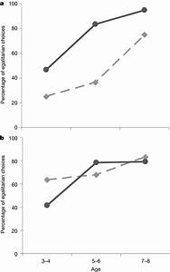 Gender Differences In Parochial Egalitarianism In The Envy
