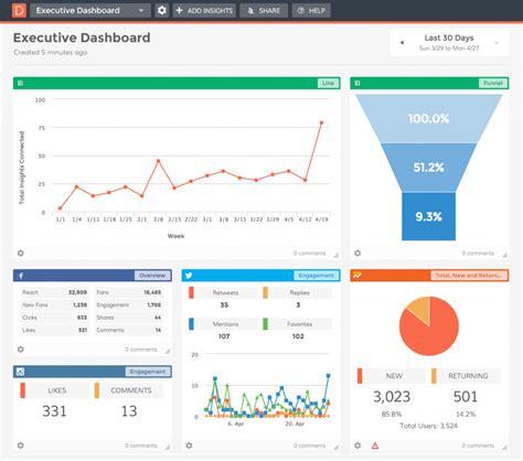 kpi usando  avaliar  performance dos produtos digitais