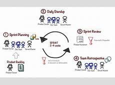 Scrum Overview Commonly Used Terms Agile Software