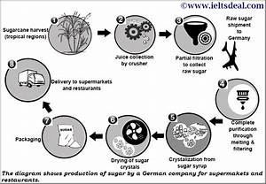 Ielts Academic Writing Task 1  Process Diagram On Sugar Production  With Candidate U0026 39 S Answer