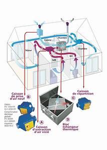Vmc Pour Cave : ventiler sans gaspiller installer une vmc double flux ~ Edinachiropracticcenter.com Idées de Décoration