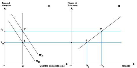 macroeconomia dispense equilibrio macroeconomico