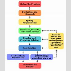 Why Material Selection Is Crucial For Engineering Design Process? Truecadd