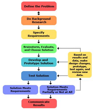 engineering design process why material selection is crucial for engineering design