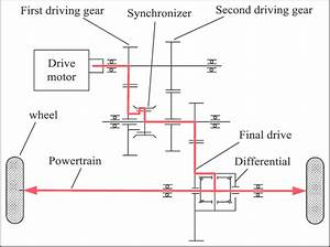 Powertrain System Of Amt For Pure Electric Vehicles  Amt  Automatic