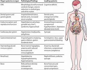 Anorexia Nervosa Symptoms | www.pixshark.com - Images ...