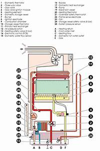 Boiler Manuals  Saunier Isofast F28e Products
