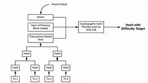 Bitcoin Blockchain - What Is Proof Of Work