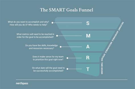 smart goals template  strategic  data driven managers