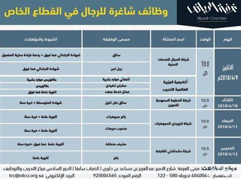 تفاصيل الوظائف الشاغرة في الرياض  صحيفة الوئام الالكترونية