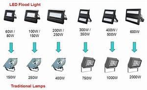Remplacement Lampe Halogene 500w Par Led : remplacement lampe et gamelle iodure par equivalent led ~ Edinachiropracticcenter.com Idées de Décoration