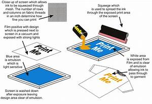 This Is A Useful Diagram As To How The Screen Printing
