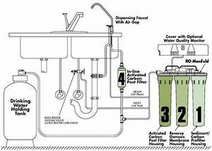 Evolve Ultrowater Reverse Osmosis Ro Systems Indiana Water