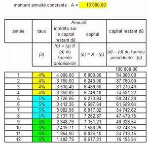 Calcul Cout Credit : calcul teg ~ Medecine-chirurgie-esthetiques.com Avis de Voitures