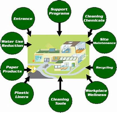 Friendly Eco Cleaning Companies Benefits Clipart Clean
