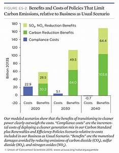 The Natural Gas Gamble: A Risky Bet on America's Clean ...