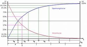 Kondensator Berechnen Wechselstrom : kondensator im gleichstromkreis mit interaktivem lehrfilm ~ Themetempest.com Abrechnung