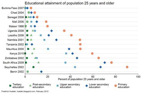 international education statistics educational attainment