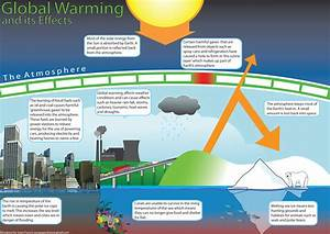 Children's Global Warming Educational Poster by Enzil on ...
