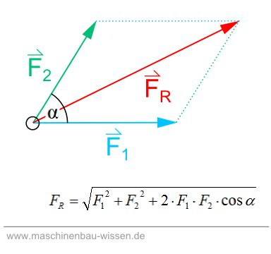 newtonian mechanics vector addition forces  law