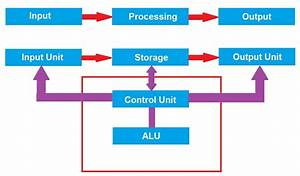 Block Diagram Of Computer And Explain Its Various
