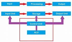 Mengenal Blok Diagram Komputer   Beserta Fungsi Dan Isi
