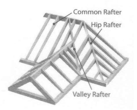 View Hip Roof Layout Calculator Images