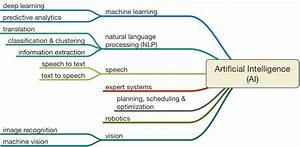 ai architecture intelligence future architecture platform With ai document management