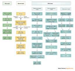 Common Antidepressant Drugs For antidepressant drug Antidepressant Medications