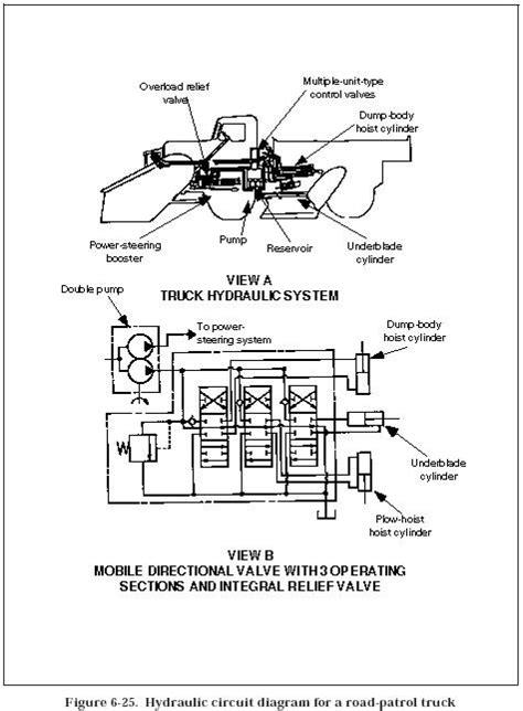 Hydraulic Road Patrol Truck Circuits Valve