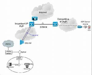 Typical Connection Of A Dsl Customer To Its  Competitor  Internet