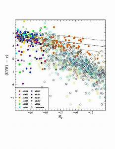 Color Magnitude Diagram Constructed Using Uvw1 Data  With
