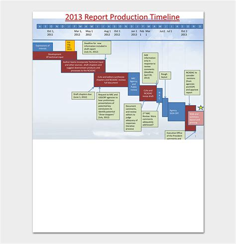 production timeline template  samples examples