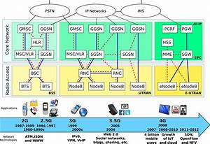 The Evolution Of Mobile Network Architecture From 2g To 4g