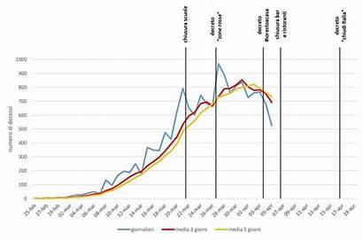 Coronavirus Death Graph Numbers Italy Infection Lockdown