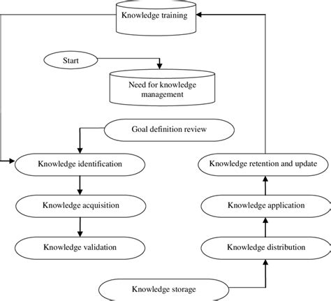 Definition Of Grey by Conceptual Framework For Knowledge Management Processes